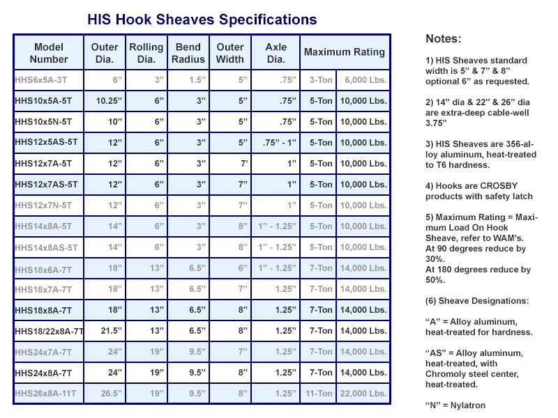 his hook sheaves chart image